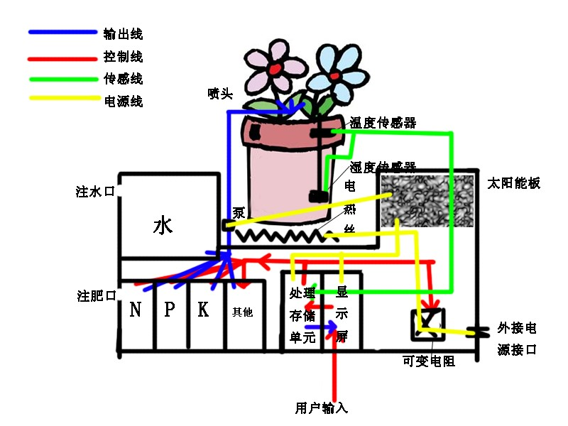 Design of an intelligent flower pot